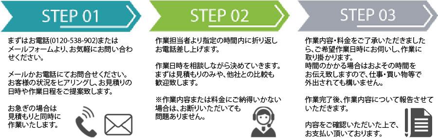 福岡片付け110番作業の流れ
